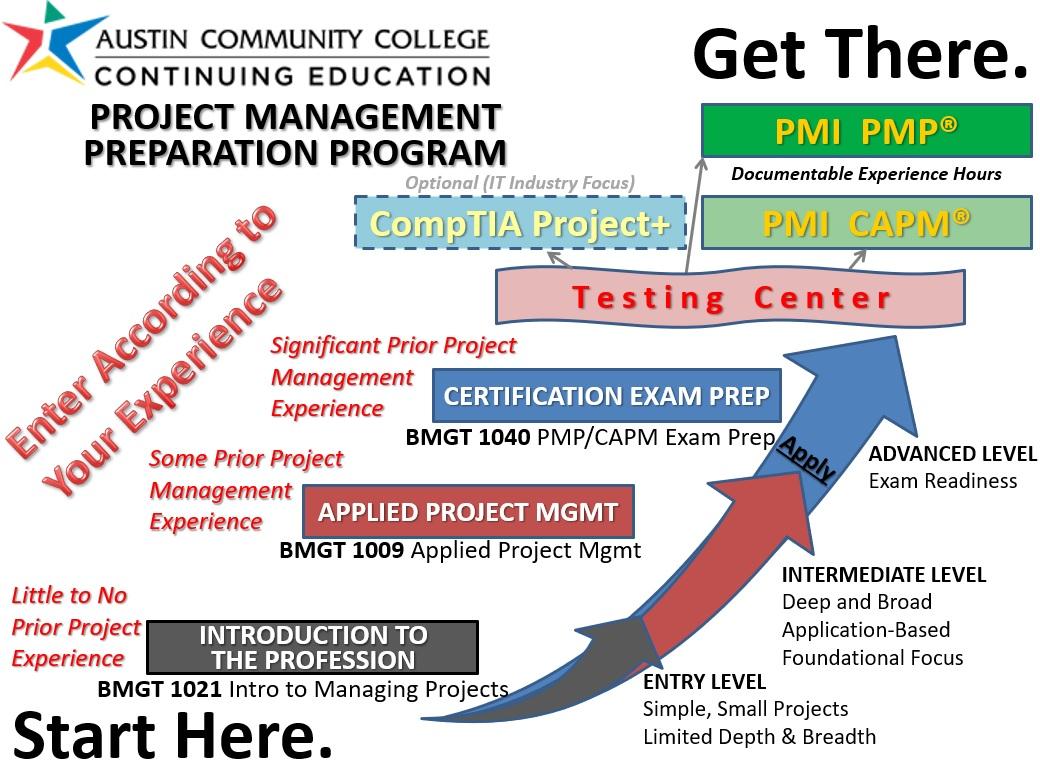 Acc Project Management Program Description Our Project